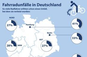 CosmosDirekt: Infografik: Fahrradunfälle in Deutschland