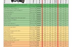 Touring Club Schweiz/Suisse/Svizzero - TCS: Test TCS de sièges d'enfants: les deux premiers produits à cinq étoiles