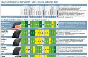 AUTO BILD: AUTO BILD ALLRAD-Reifentest: Billigmodelle aus China gewinnen an Qualität