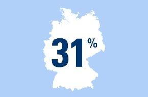 CosmosDirekt: Die Reisefreiheit - wichtigste Veränderung durch den Mauerfall: Rückblickend empfanden 31 Prozent der Ostdeutschen die Reisefreiheit als wichtigste Veränderung durch den Mauerfall