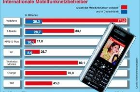 Vodafone GmbH: Vodafone Deutschland steigert Kundenzahl um 540.000 auf 28,3 Millionen