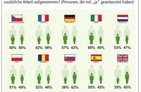 Herbalife International Deutschland GmbH: Studie: Unsichere Jobs machen ein Zweiteinkommen für jeden zweiten Beschäftigten zur Regel