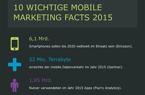 artegic AG: Rückblick: 10 wichtige Mobile Marketing Facts 2015