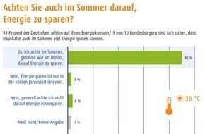 LichtBlick SE: Umfrage: Deutsche Haushalte halten Energiesparen auch im Sommer für sinnvoll