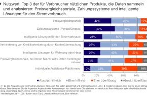 Sopra Steria GmbH: Tauschgeschäft: Big Data gegen Sicherheit und Geld