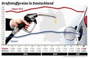 ADAC: Wenig Bewegung bei den Spritpreisen / Benzin unverändert, Diesel etwas billiger