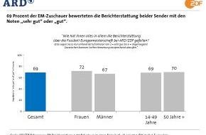 ARD Das Erste: Das Erste / EM-Umfrage: Vier Millionen schauen Europameisterschaft im Internet / Positives Qualitätsurteil für Berichterstattung von ARD und ZDF