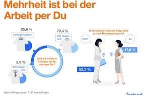 """Indeed Deutschland GmbH: Du, Herr Kollege - in Deutschlands Büros dominiert das """"Du"""""""