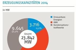 Verband kommunaler Unternehmen e.V. (VKU): Neue Zahlen zum kommunalen Kraftwerkspark / Stadtwerkeinvestitionen sind auf Umbau der Erzeugung ausgerichtet