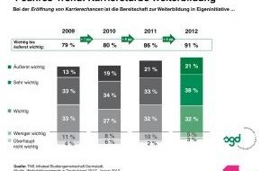 Studiengemeinschaft Darmstadt SGD: TNS Infratest-Studie 2012 mit 4-Jahres-Trend: Weiterbildung ist Karrieretreiber / Chefs unterstützen berufliche Weiterbildung (mit Bild)