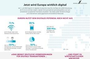 Bundesdruckerei GmbH: eIDAS-Verordnung macht den Weg für Online-Unterschrift frei
