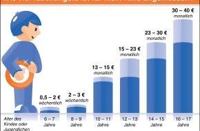 """BVR Bundesverband der dt. Volksbanken und Raiffeisenbanken: BVR: Kindern den Umgang mit Geld frühzeitig vermitteln - Unterstützung leistet das """"mitwachsende Girokonto"""" (mit Grafik)"""