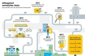 Commerz Finanz GmbH: Automobilbarometer 2016 - International: Rush Hour war gestern -  Der etwas andere Weg zur Arbeit