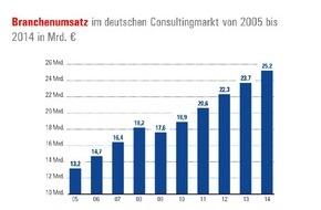 BDU Bundesverband Deutscher Unternehmensberater: BDU-Marktstudie: Digitalisierung entwickelt sich verstärkt zum Umsatztreiber für die deutschen Unternehmensberater