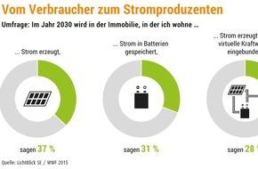 LichtBlick SE: Deutschland vor Batteriespeicher-Boom / Mehr als jeder Dritte Deutsche glaubt, bis 2030 Stromproduzent zu werden / Intelligente Steuerung ist Trumpf für Gelingen dezentraler Energiewende