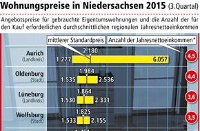 LBS Norddeutsche Landesbausparkasse Berlin - Hannover: So viel kosten Eigentumswohnungen in Niedersachsen / Preise in vier von fünf Regionen gestiegen