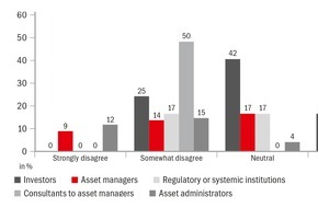 zeb: Asset Management in der Schweiz vor großen Herausforderungen / Studie von zeb und SFI zeigt unterschiedliche Wahrnehmung von Eigen- und Fremdbild bei Asset Managern