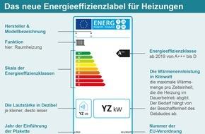 co2online gGmbH: Ab 26. September Pflicht: Neues Energielabel für Heizungen / Infografik erklärt Aussagekraft des Heizungslabels / Etikett gibt keine Informationen über anfallende Energiekosten