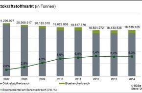 Bundesverband der deutschen Bioethanolwirtschaft e. V.: Marktdaten 2014 für Bioethanol veröffentlicht - Ausblick 2015: Bioethanol wird durch gesetzlich vorgeschriebene Senkung der CO2-Emissionen von Kraftstoffen noch wettbewerbsfähiger