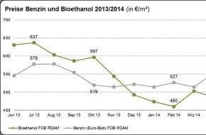 Bundesverband der deutschen Bioethanolwirtschaft e. V.: Marktdaten 2013 für Bioethanol veröffentlicht - Neuester Trend: Preise für Bioethanol deutlich unter den Preisen für Benzin