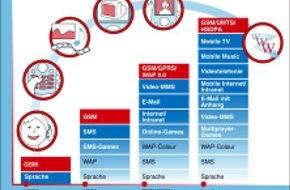 Vodafone GmbH: Happy Birthday Handy: vor 15 Jahren wurde das erste Mal mobil telefoniert - im Vodafone-Netz!