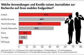 news aktuell (Schweiz) AG: Umfrage: Fast jeder zweite Journalist recherchiert täglich mobil. Vier von fünf Medienmachern wollen Medienmitteilungen mit Bild (Bild)