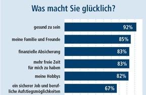 DVAG Deutsche Vermögensberatung AG: INSA-Meinungstrend der DVAG zum Int. Tag des Glücks am 20. März: Geld allein macht die Deutschen nicht glücklich, aber es beruhigt