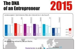 Hiscox: Hiscox-Studie: Deutsche Kleinunternehmen rutschen im Optimismus-Ranking auf die hinteren Plätze ab