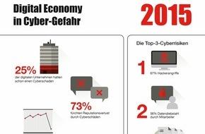 Hiscox: Studie von forsa und Hiscox zeigt: Digital Economy in Cyber-Gefahr