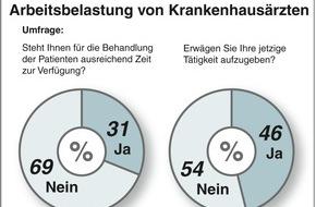Marburger Bund - Bundesverband: MB-Monitor 2015: Klinikärzte klagen über hohen Zeitdruck und gesundheitliche Beeinträchtigungen