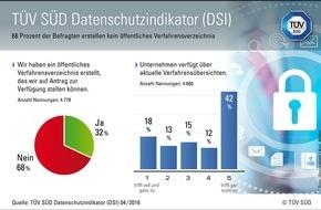TÜV SÜD AG: TÜV SÜD DSI: Transparenz und Vertrauen dank Dokumentation