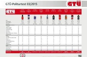 GTÜ Gesellschaft für Technische Überwachung GmbH: GTÜ testet Auto-Polituren: Glanzkur für gestresste Autolacke