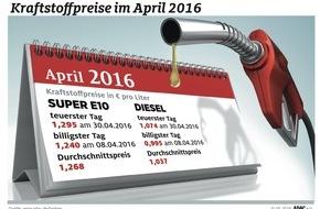 ADAC: April teuerster Tank-Monat / ADAC: Preisspanne von rund 12 Cent im laufenden Jahr