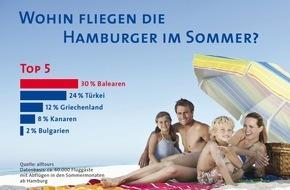 alltours flugreisen gmbh: Studie belegt: Hamburger fliegen in den Sommerferien am liebsten auf die Balearen / alltours untersucht Vorlieben von mehr als 60.000 Urlaubern
