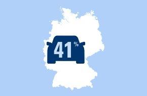 CosmosDirekt: Gefährliche Ablenkung im Straßenverkehr: 41 Prozent der jungen Autofahrer nutzen ihr Handy am Steuer (FOTO)