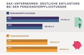 Mercer Deutschland: DAX-Unternehmen: Deutliche Entlastung bei den Pensionsverpflichtungen