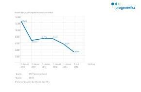 Pro Generika e.V.: Zahl des Monats Juli 2014: 2.592 / Als Folge starker Festbetragsabsenkungen des GKV-Spitzenverbands zum 1. Juli 2014 stehen den Patienten 2.592 weniger zuzahlungsbefreite Arzneimittel zur Verfügung
