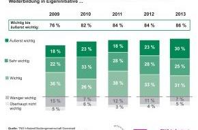 Studiengemeinschaft Darmstadt SGD: TNS Infratest-Studie 2013: HR-Manager erwarten verstärkt Eigeninitiative in der Weiterbildung / 5-Jahres-Trend: Joberhalt für Arbeitnehmer positiv beeinflussbar