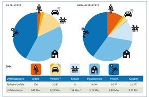Bundesanstalt für Arbeitsschutz und Arbeitsmedizin: Etwa jeder achte Einwohner Deutschlands hatte einen Unfall / BAuA schätzt Gesamtunfallgeschehen in Deutschland für 2014