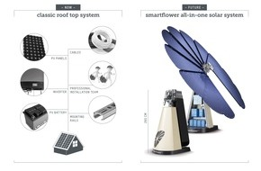 smartflower energy technology GmbH: smartflower POP+ mit Batteriespeicher / Die umfassende All-in-One Solarlösung