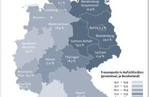 BÜRGEL Wirtschaftsinformationen GmbH & Co. KG: Nur jeder sechste Aufsichtsrat ist mit einer Frau besetzt - mehr weibliche Aufsichtsräte in Ostdeutschland