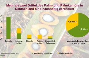 OVID, Verband der ölsaatenverarbeitenden Industrie in Deutschland e.V.: Mehr als zwei Drittel des in Deutschland verwendeten Palmöls sind nachhaltig zertifiziert