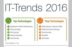 Capgemini: IT-Trends Studie 2016: Digitalisierung spiegelt sich derzeit nicht in Innovations-Budgets wider