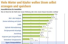 LichtBlick SE: Immobilien-Umfrage: Viele Mieter und Käufer wollen Strom selbst erzeugen und speichern