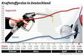 ADAC: Spritpreise klettern weiter / Benzin kostet durchschnittlich 1,296 Euro, Diesel 1,072 Euro