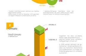 Statista GmbH: So entwickelt sich der Videostreaming-Markt mit Netflix