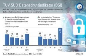 TÜV SÜD AG: TÜV SÜD DSI: Ein Großteil der Unternehmen setzt darauf, nicht kontrolliert zu werden