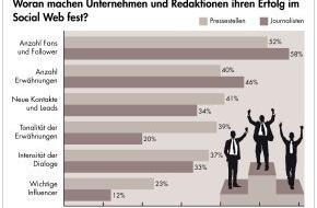 news aktuell GmbH: Social Media: Anzahl der Fans und Follower wichtiger als die Qualität der Dialoge