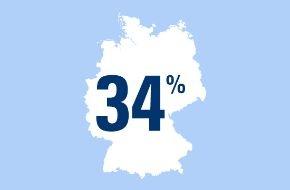 CosmosDirekt: 34 Prozent der Smartphone-Nutzer halten ihre Geräte für nicht ausreichend geschützt