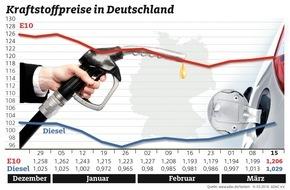 ADAC: Dieselpreis verabschiedet sich nach oben / Anstieg um 1,6 Cent trotz gesunkener Rohölnotierungen